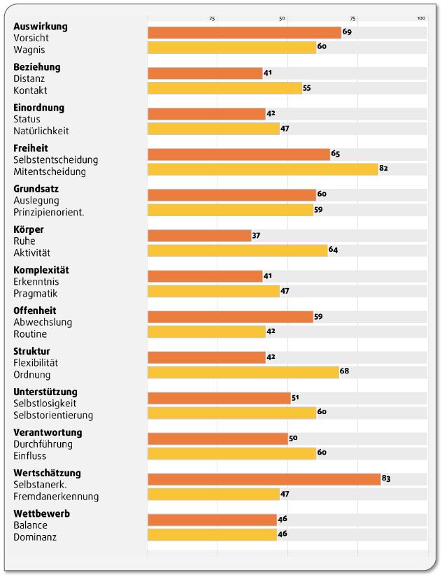 Intensitäten aller 26 Motivationspotenziale in den 13 Kategorien