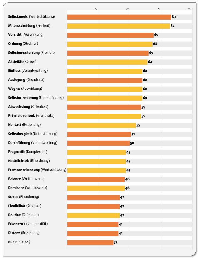 Intensitäten aller 26 Motivationspotenziale | ohne Kategorien